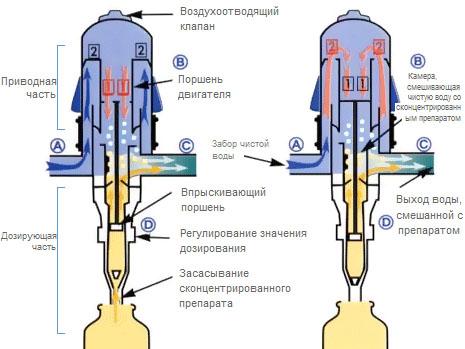 Купить дозатор dosatron в киеве. дозаторы дозатрон