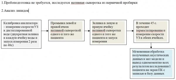 Спецификация поставки анализатора акб-01-биом - зао фирма «биом» - акустический анализатор крови