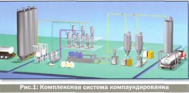 Тарные решения для пластпереработки: автономные системы подачи материала