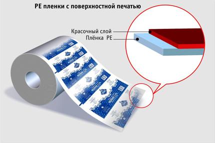 Упаковка продуктов молочных