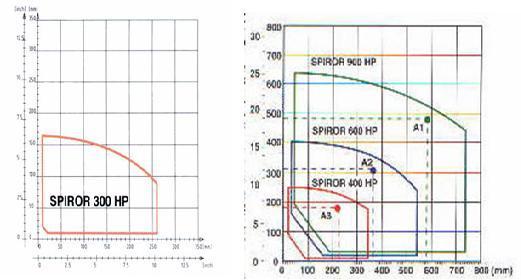 Горизонтальная упаковочная машина spiror, горизонтальный, паллетоупаковщик - мир упаковки