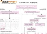 Дозатор шнековый для открытых мешков (дшф-о)
