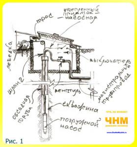 Водоснабжение (как провести воду в дом) из скважины своими руками