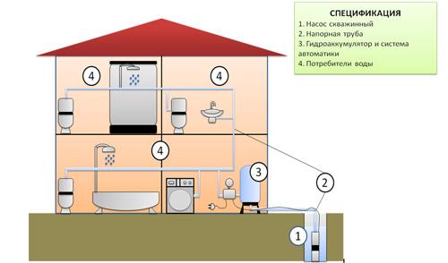 Водоснабжение загородного дома из скважины, организация водоснабжения и канализации в подмосковье