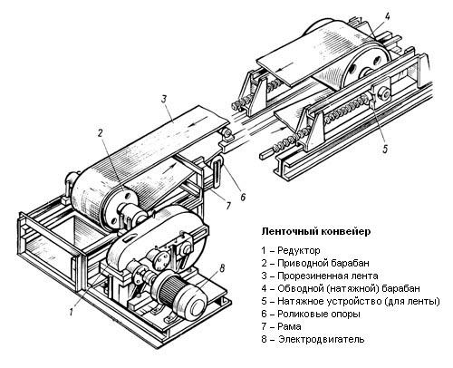 Ленточный транспортер - конвейер ленточный