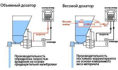 Весовые дозаторы сыпучих материалов в переработке пластмасс