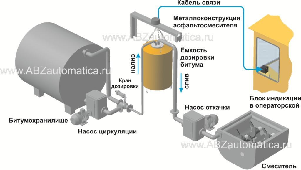 Замена объемного дозатора битума на весовой для абз серии дс и подобные
